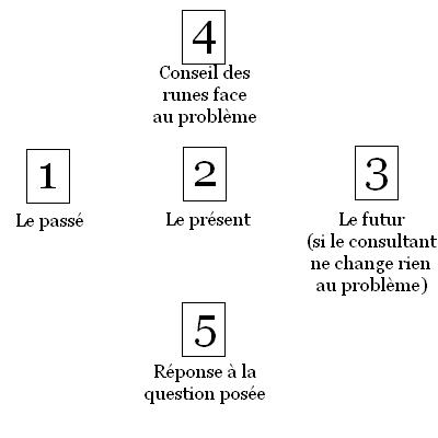 [AIDE] Initiation à la divination des runes Croix_des_norns