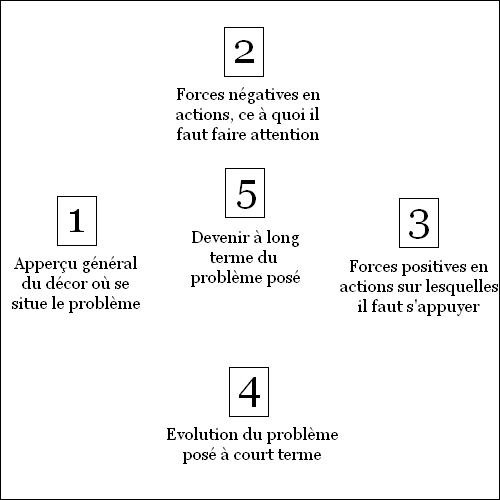 [AIDE] Initiation à la divination des runes Croix_dodin